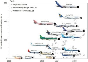 Airplanes evolution