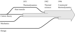 Constructal Thermodynamics
