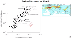 Fuel => Movement => Wealth
